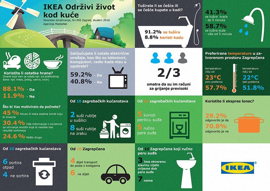 Infografika_Odrzivost