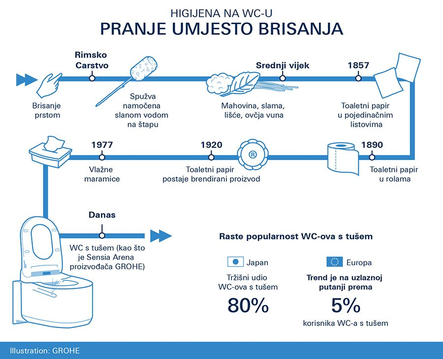 2017-08_GROHE_Infographic_Toilet Paper Day HR