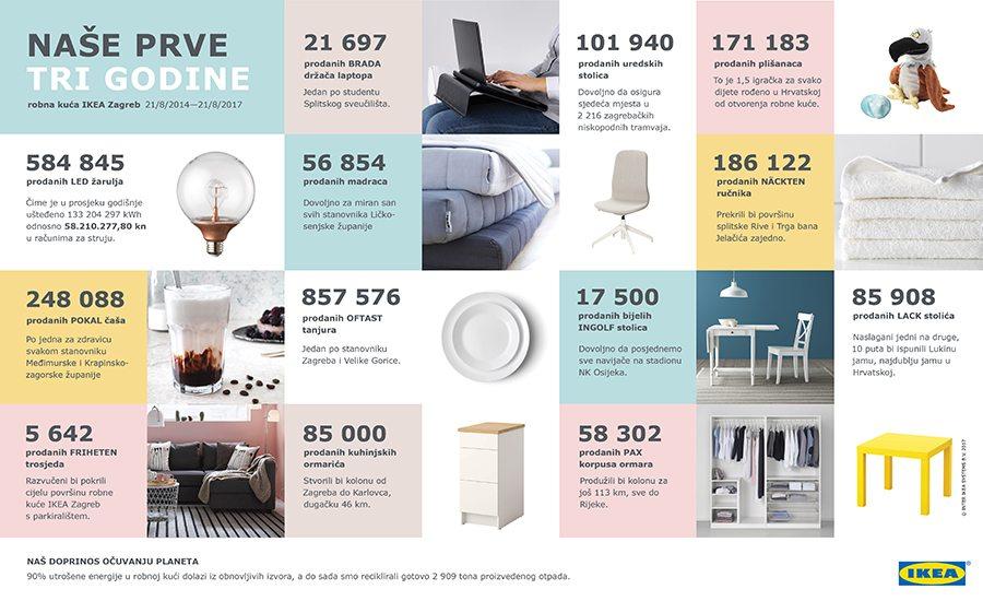 2-IKEA - 3 godine - infografika