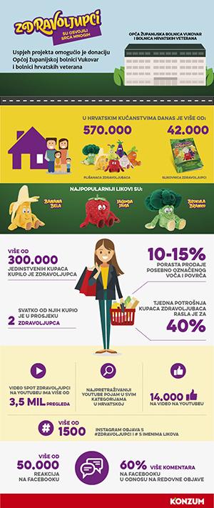 2-infografika_Zdravoljupci.jpg